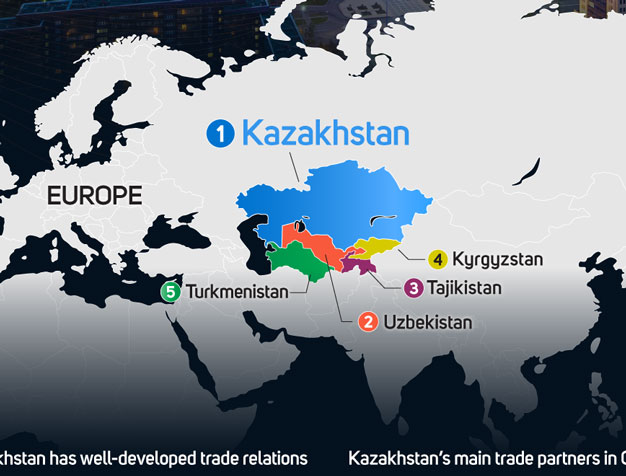 Kazakhstan exports its goods to over 120 countries globally