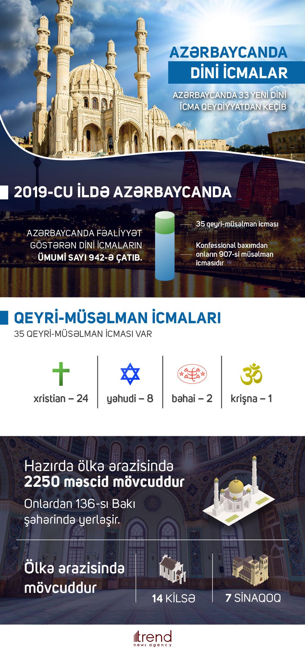 Azərbaycanda 33 yeni dini icma qeydiyyatdan keçib