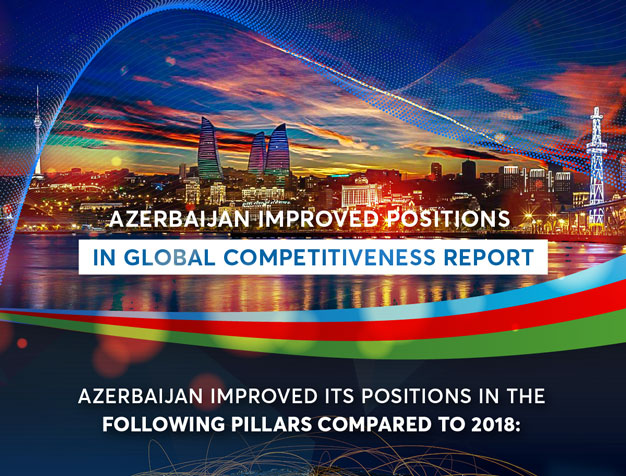 Azerbaijan improved positions in global competitiveness report