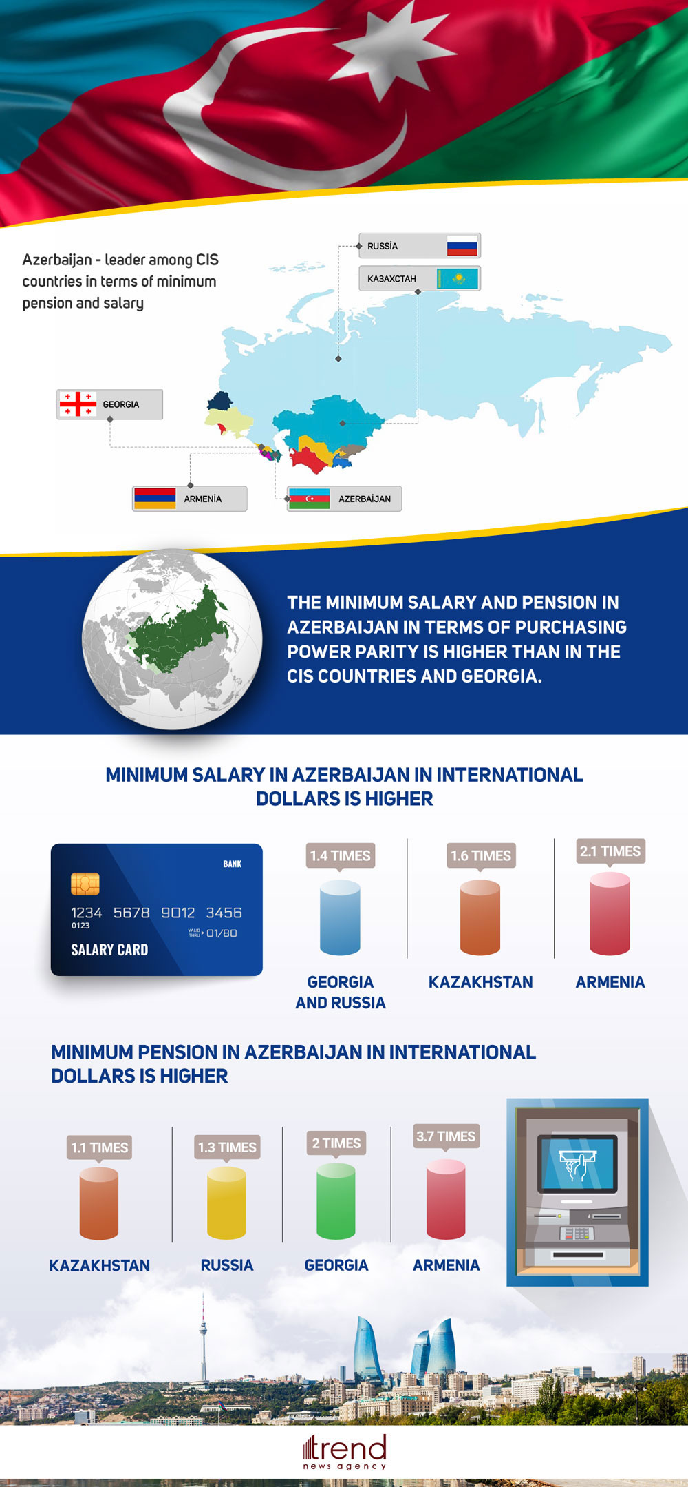 Azerbaijan is leader among CIS countries in terms of minimum pension and salary