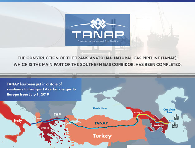 The construction of the Trans-Anatolian Natural Gas Pipeline (TANAP), which is the main part of the Southern Gas Corridor, has been completed
