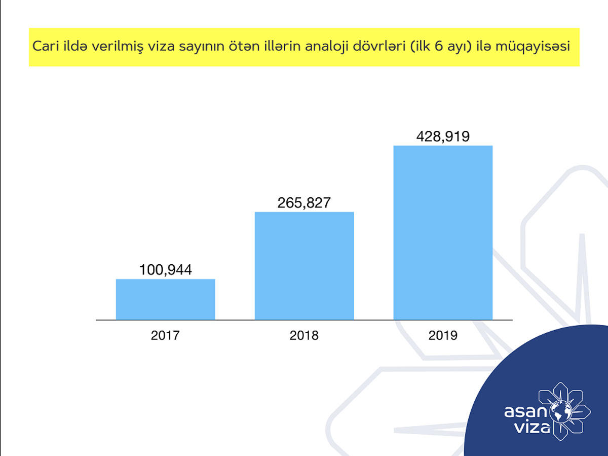 Azerbaijan's ASAN Visa issued 429,000 visas in 2019 (PHOTO)